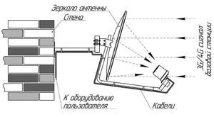 Роутер Kroks Rt-Pot DS eQ-EC с m-PCI модемом Quectel LTE cat.4
